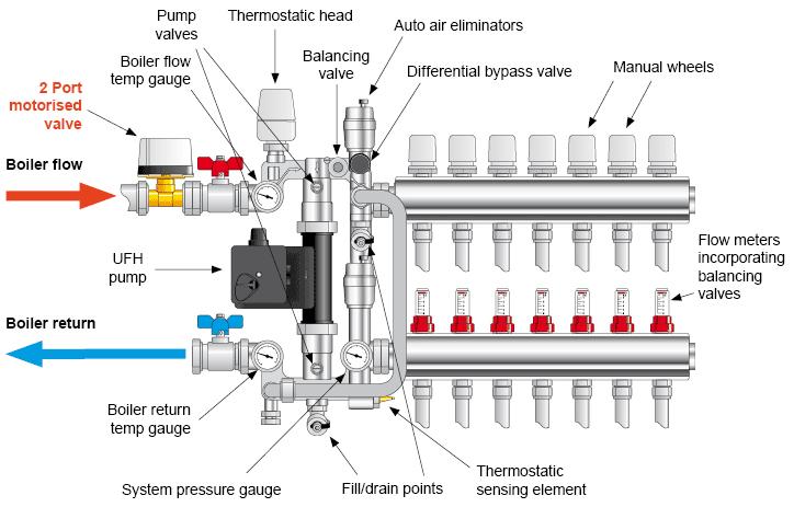 کلکتور گرمایش کف سوپرپایپ