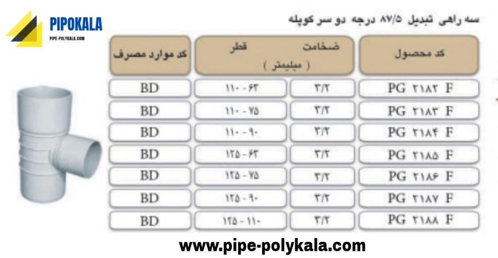 لیست قیمت پلیمر گلپایگان